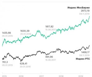 Российский рынок акций обеспечил инвесторам самый высокий доход в мире